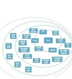 大数据车联网